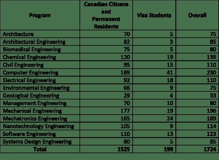 2018 Program Targets