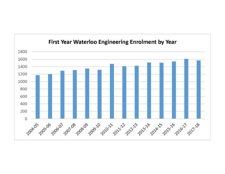 First Year Enrolment Graph