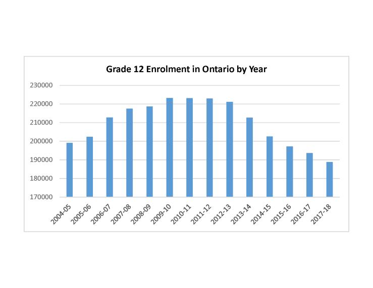 Grade 12 Enrolment Graph